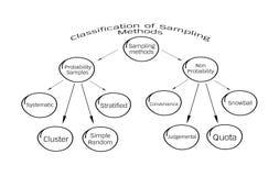 概率取样和非可能性采样法 向量例证