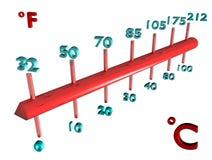 比较缩放比例温度 免版税库存图片