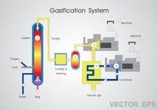 气化系统 库存图片