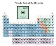 氢大在元素的周期表上与原子数、标志和重量的与在白色背景的颜色定界 皇族释放例证