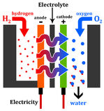 氢引擎 库存例证