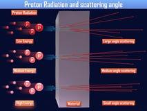 氢核辐射和散射角& x28; 3d illustration& x29; 免版税库存图片