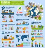 污染和生态Infographics 库存例证