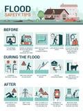 洪水安全技巧 库存例证