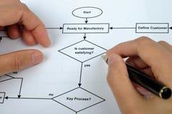 流程进程工作 库存图片