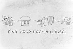 浏览广告,参观,标志,得到钥匙,发现您的梦之家 免版税库存图片