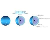 海王星分层堆积与Infographics类木行星的Clipart 库存照片