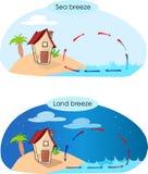 海风和陆地吹向海上的风 免版税库存照片