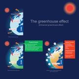 温室效应提高了温室效应 库存照片