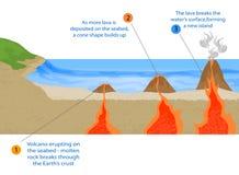 火山的海岛 库存图片