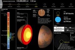 火星,行星,技术数据表,部分切口 免版税库存照片