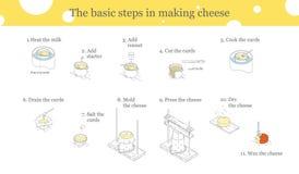 烹调乳酪指示 向量例证