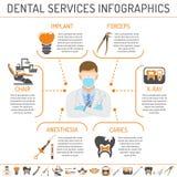 牙科和口腔医学infographics 免版税库存照片