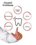 牙齿问题 免版税库存照片