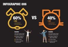 狗和猫Infographic 库存照片