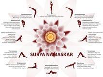 瑜伽infographics,苏里亚Namaskar序列 免版税库存图片