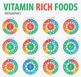 维生素富有的食物infographics 向量例证