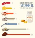 维生素B12图象 免版税库存图片