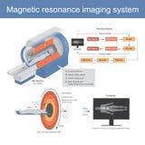 用于无线电波的机械技术形成图片  向量例证
