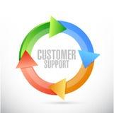 用户支持周期例证设计 免版税库存照片