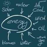 电灯泡概念能源光飞溅水 免版税库存图片