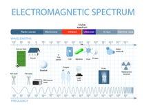 电磁波频谱 库存例证