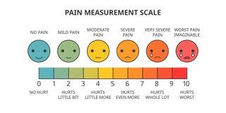 痛苦测量标度 库存例证