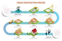 砖房子的Infographic建筑 房屋建设过程 倾吐的基础,墙壁的建筑,屋顶 皇族释放例证