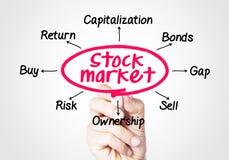 硬币舍去图形市场铅笔红色snd股票上升 免版税库存图片