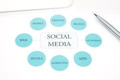 社会媒体企业概念流程图。 笔,在背景的触摸板 免版税库存图片