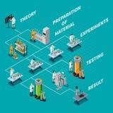 科学和人流程图 免版税库存图片