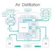 空气蒸馏 免版税库存图片