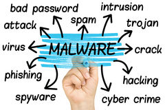 突出Malware标记云彩明白玻璃的D被隔绝 免版税库存图片