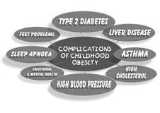 童年肥胖病 库存例证