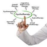 精神疗法 库存图片