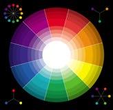 经典三原色圆形图 库存图片
