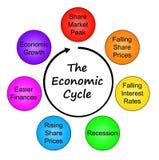 经济的循环 免版税库存图片