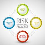 绘制管理进程风险向量 免版税库存图片