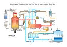联合Gassi-fication联合循环过程图 图库摄影