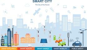 聪明的城市事概念和互联网
