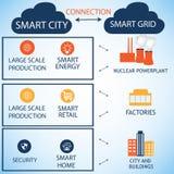 聪明的城市和聪明的栅格 库存例证