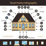聪明的家庭Infographic 库存照片