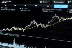 股票贸易的图与平均和显示的 库存图片