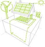 能源可延续的草图 库存图片