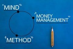 头脑方法和金钱图 图库摄影