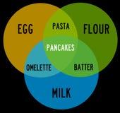 蛋牛奶面粉 库存例证