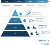 4行业 0第四工业革命 免版税图库摄影
