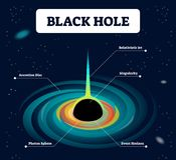被标记传染媒介例证的黑洞 与累积、相对论性的喷气机、稀有、光子球形和视界的波斯菊 皇族释放例证