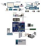计算机mainboard分开口岸conector图表信息 免版税库存图片
