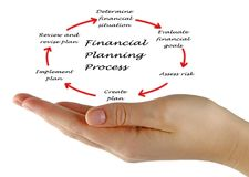 财政规划过程 库存图片